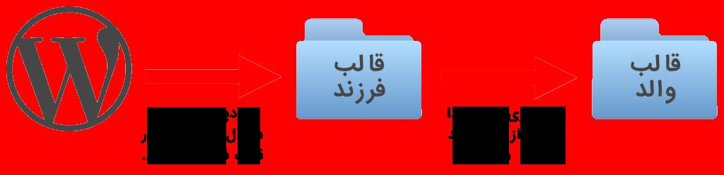 webbaresh-website-how-to-create-wordpress-child-parent-theme-diagram